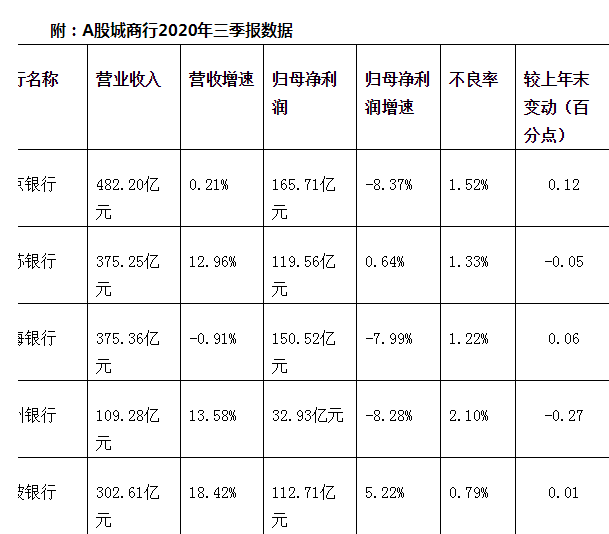 14家A股城商行前三季净利939亿 北京银行领跑
