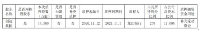 珍宝岛控股股东创达集团质押1.45亿股 占公司总股本比例17.08%
