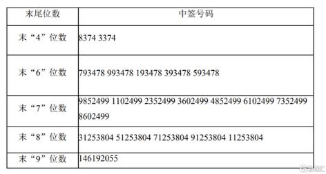 中晶科技中签号出炉 每个中签号码只能认购500股
