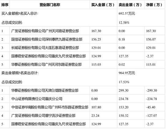 *ST东电12月24日成交明细 涨幅4.79%