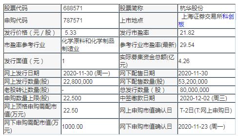 杭华股份(688571)中签率与中签号查询 上市日期是什么时候?