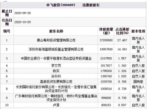 中飞股份跌幅20.00% 长安信托与粤财信托等产品为流通股东