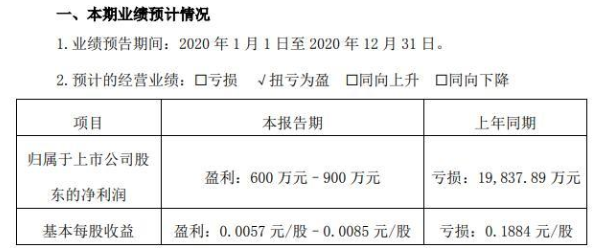 扭亏为盈!顺灏股份2020年预计净利600万-900万