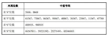 富淼科技中签号码查询 688350中签号码共有20774个