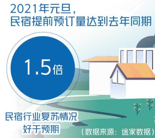民宿行业迎来提质升级机遇期 广东省民宿订单量位居榜首