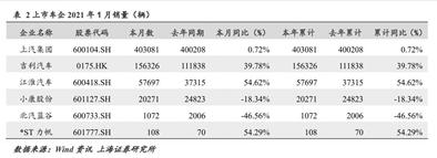 上市车企业绩预告喜忧参半:一汽解放等8家公司净利润预增