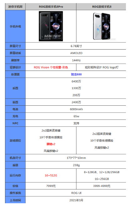rog5手机性价比怎么样?rog5参数配置评测