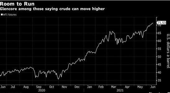 原油价格持续上涨 纽约油价累计上涨6.9%