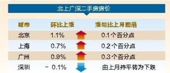 国家统计局:5月份二手房价环比涨幅回落