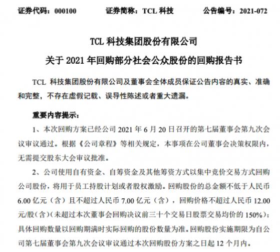 TCL科技拟回购近7亿元股份 用于员工持股计划或股权激励